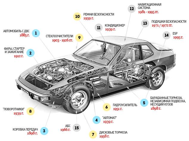 izobreteniya-auto-1